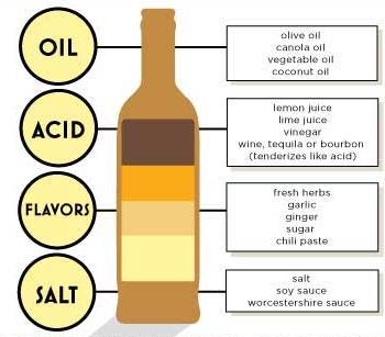 make a marinade